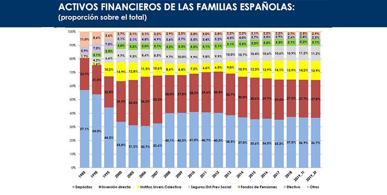 Los seguros, el instrumento financiero que más aumenta su saldo total en el ahorro de las familias