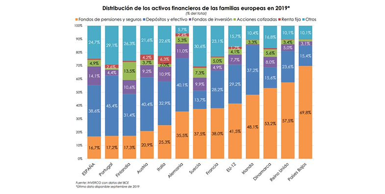 España, uno de los países con menor nivel de activos financieros per cápita