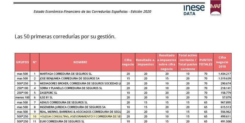 Holesia, Correduría de Seguros entre las 10 mejores corredurías de España por su gestión.